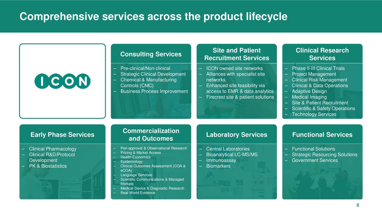 ICON - Global provider of outsourced drug development and